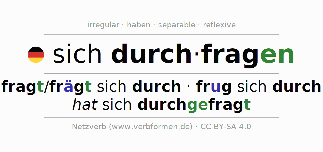 Entire conjugation of the German verb sich durchfragen (unr). All tenses and modes are clearly represented in a table.