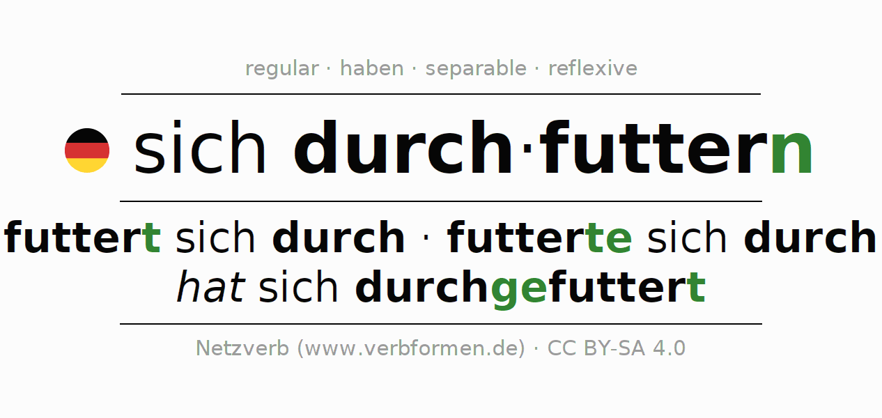 Entire conjugation of the German verb sich durchfuttern. All tenses and modes are clearly represented in a table.