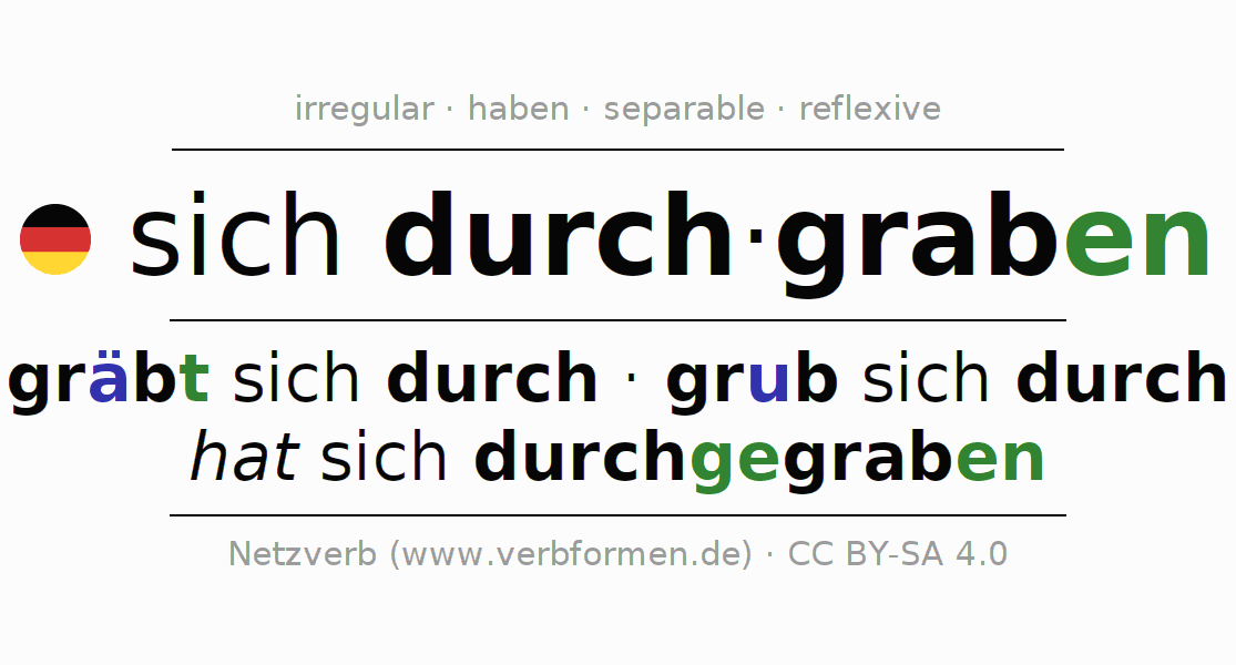 Entire conjugation of the German verb sich durchgraben. All tenses are clearly represented in a table.