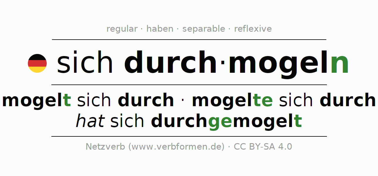 Entire conjugation of the German verb sich durchmogeln. All tenses and modes are clearly represented in a table.