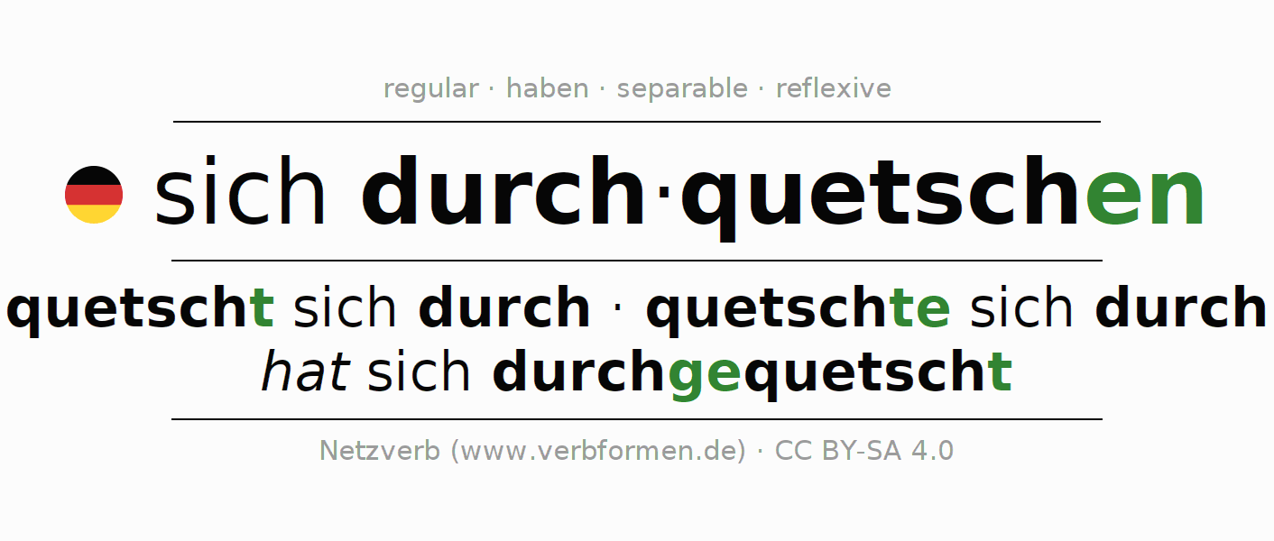 Entire conjugation of the German verb sich durchquetschen. All tenses are clearly represented in a table.