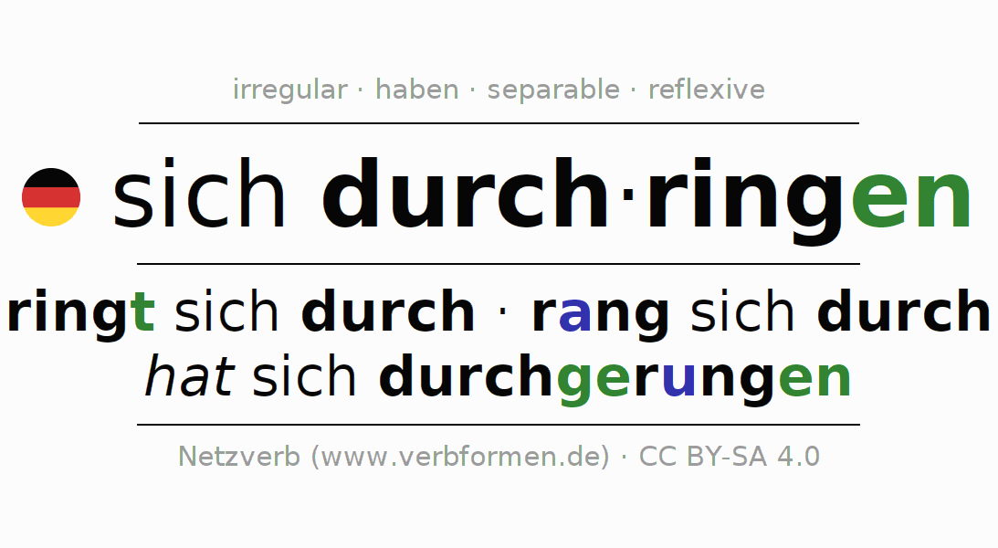 Entire conjugation of the German verb sich durchringen. All tenses are clearly represented in a table.