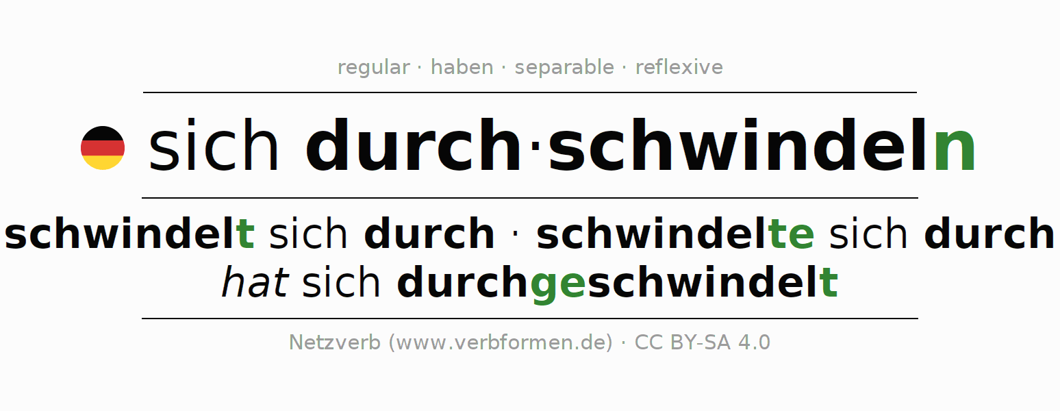 Entire conjugation of the German verb sich durchschwindeln. All tenses are clearly represented in a table.