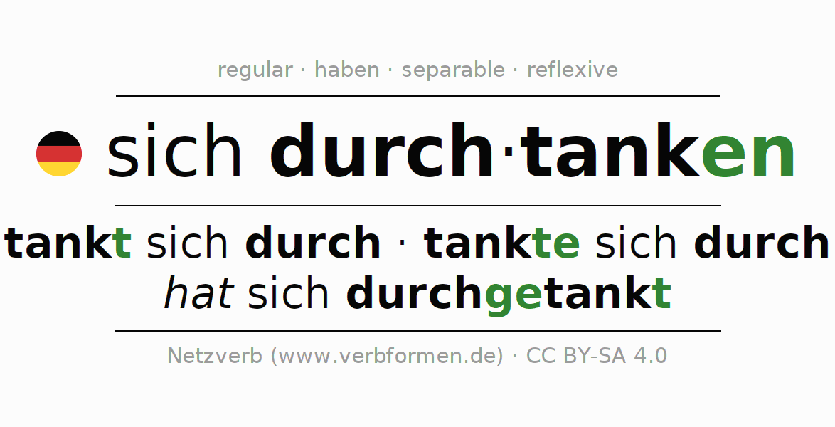 Entire conjugation of the German verb sich durchtanken. All tenses and modes are clearly represented in a table.