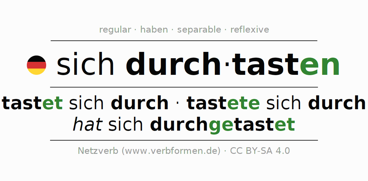 Entire conjugation of the German verb sich durchtasten. All tenses and modes are clearly represented in a table.