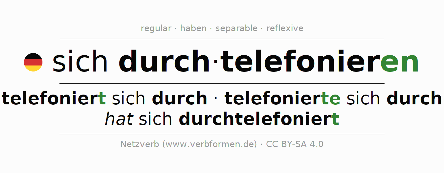 Entire conjugation of the German verb sich durchtelefonieren. All tenses and modes are clearly represented in a table.