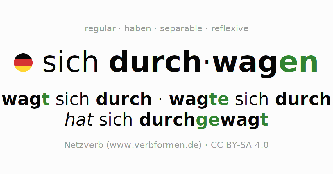 Entire conjugation of the German verb sich durchwagen. All tenses and modes are clearly represented in a table.
