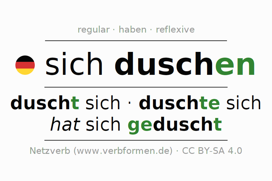 Entire conjugation of the German verb sich duschen. All tenses and modes are clearly represented in a table.