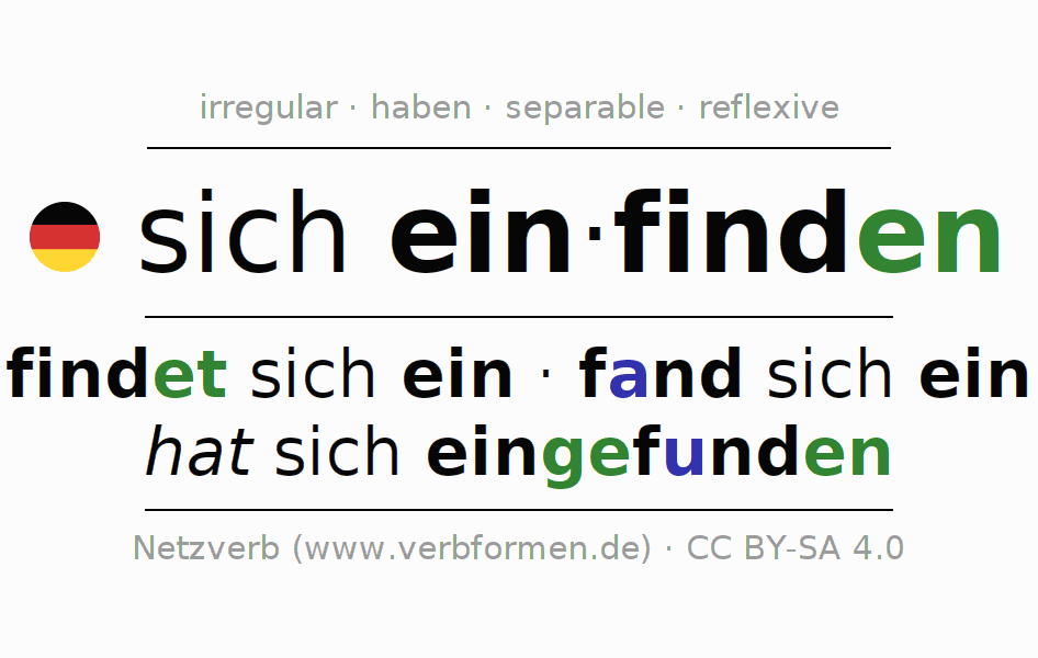 Conjugation of verb sich einfinden