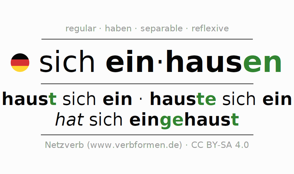 Entire conjugation of the German verb sich einhausen. All tenses are clearly represented in a table.