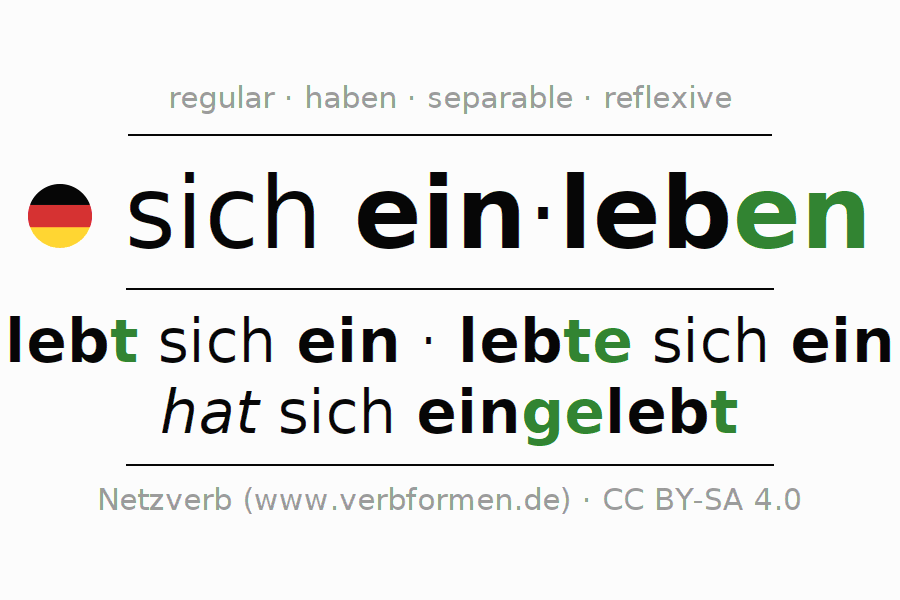 Entire conjugation of the German verb sich einleben. All tenses and modes are clearly represented in a table.