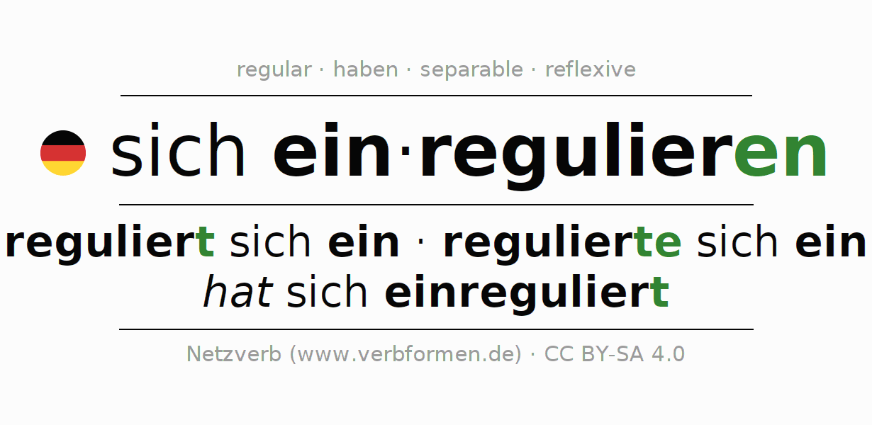 Conjugation of German verb sich einregulieren