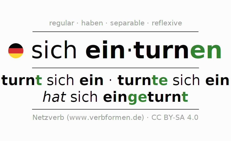 Entire conjugation of the German verb sich einturnen. All tenses are clearly represented in a table.