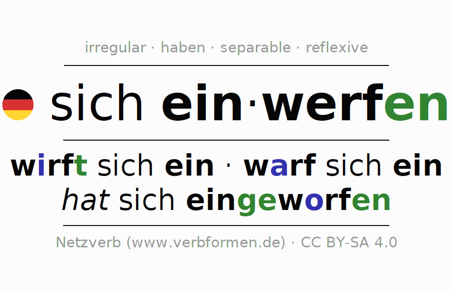 Entire conjugation of the German verb sich einwerfen. All tenses and modes are clearly represented in a table.