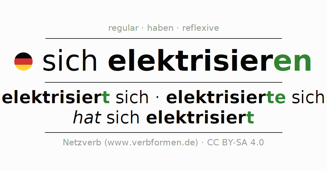 Entire conjugation of the German verb sich elektrisieren. All tenses and modes are clearly represented in a table.
