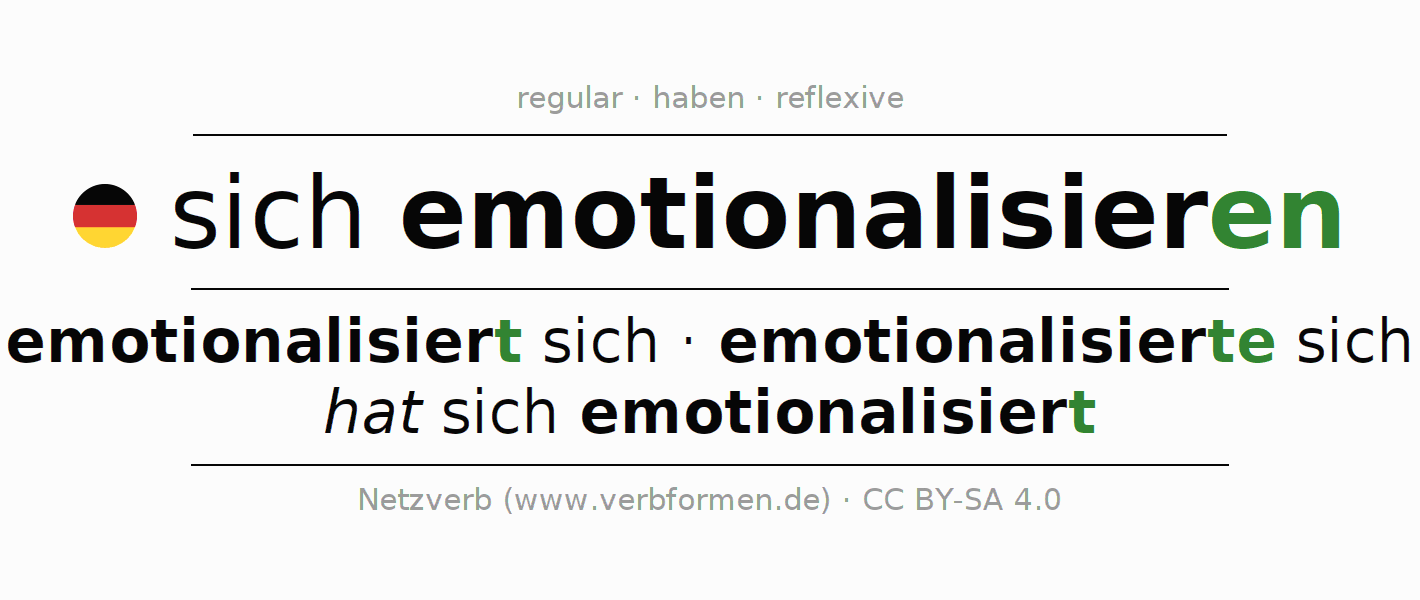 Entire conjugation of the German verb sich emotionalisieren. All tenses are clearly represented in a table.