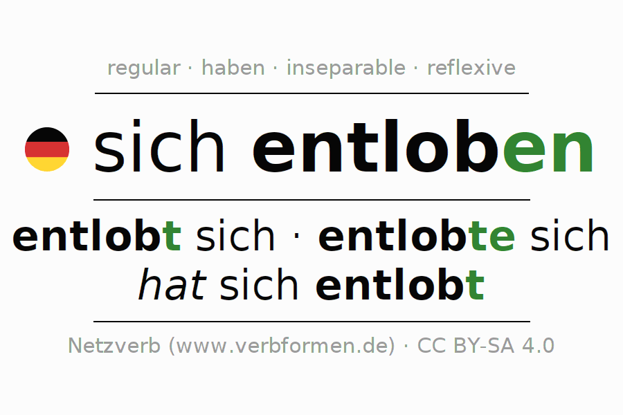 Entire conjugation of the German verb sich entloben. All tenses and modes are clearly represented in a table.