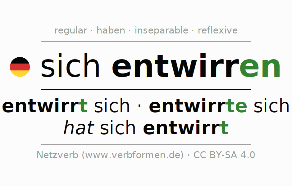 Entire conjugation of the German verb sich entwirren. All tenses are clearly represented in a table.