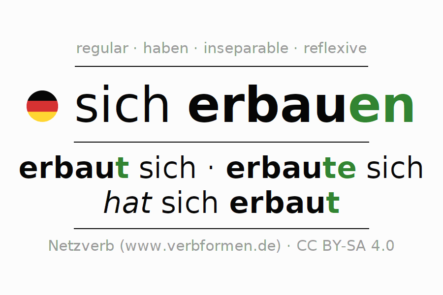 Entire conjugation of the German verb sich erbauen. All tenses are clearly represented in a table.