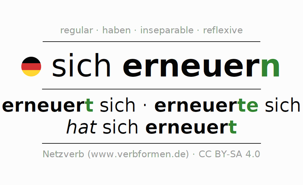 Entire conjugation of the German verb sich erneuern. All tenses are clearly represented in a table.