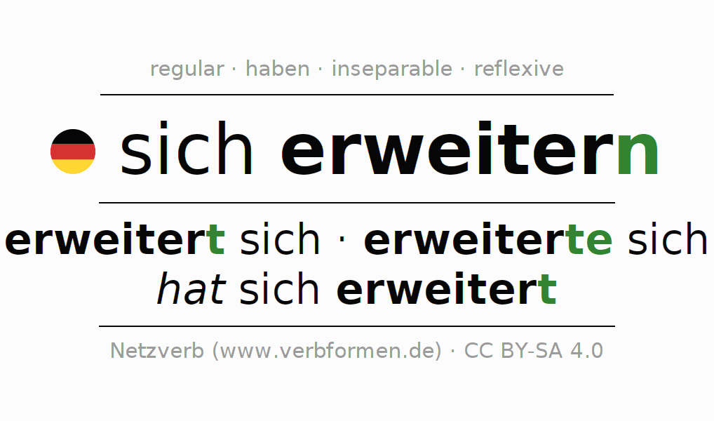 Entire conjugation of the German verb sich erweitern. All tenses are clearly represented in a table.