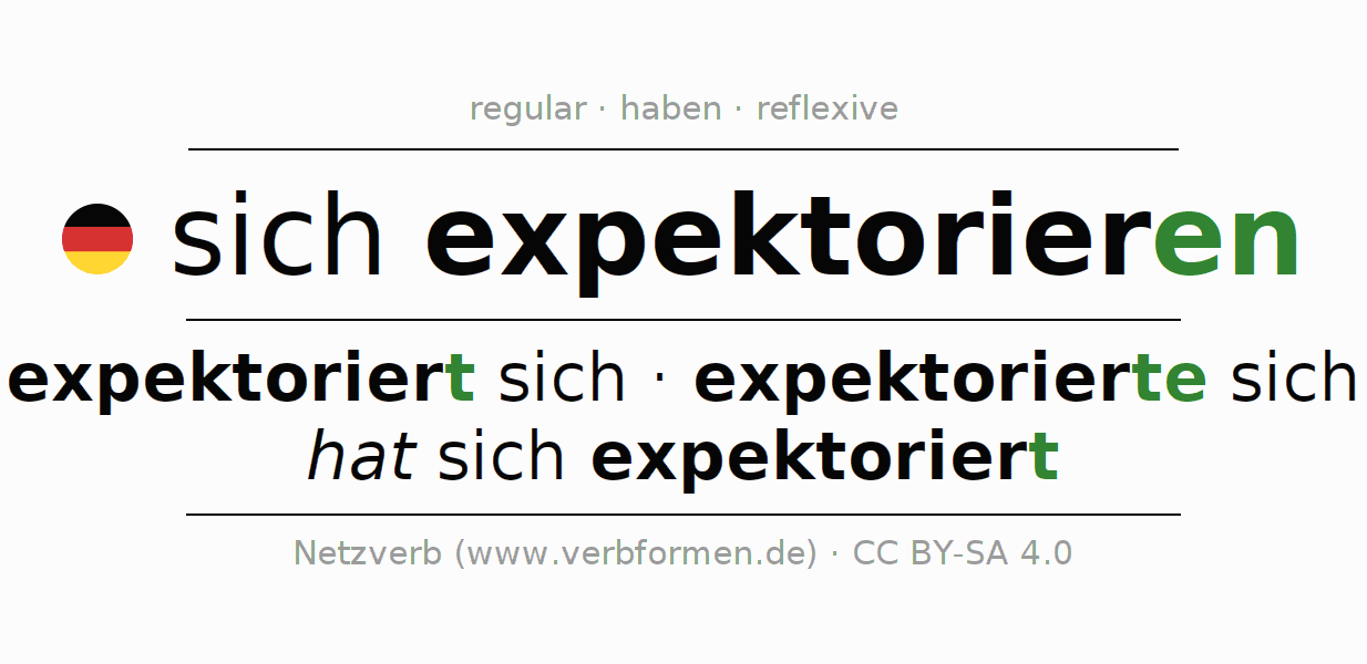 Entire conjugation of the German verb sich expektorieren. All tenses are clearly represented in a table.
