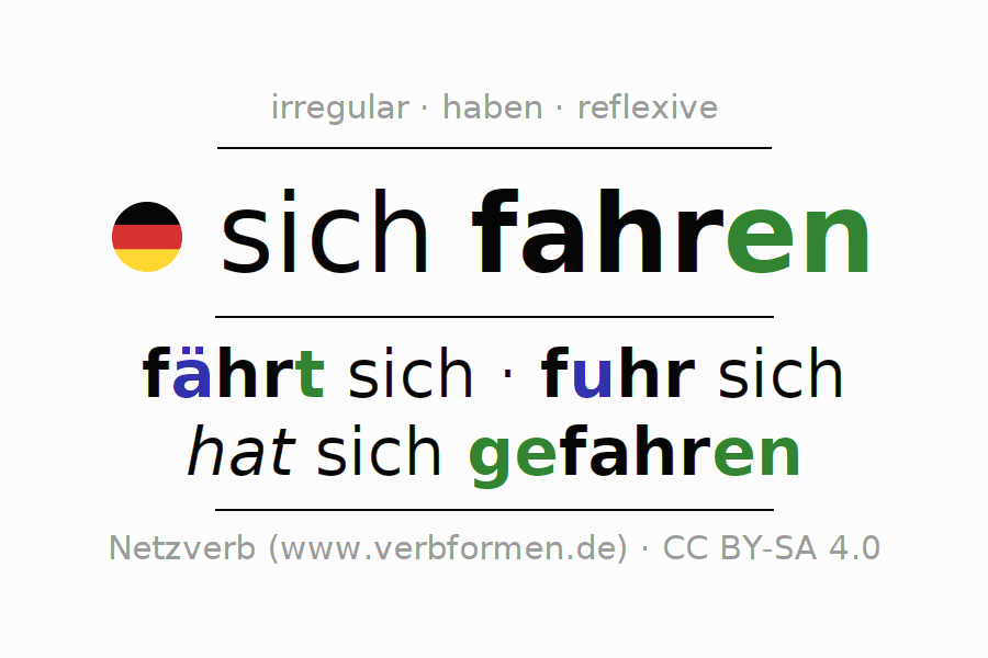 Entire conjugation of the German verb fahren (ist). All tenses and modes are clearly represented in a table.