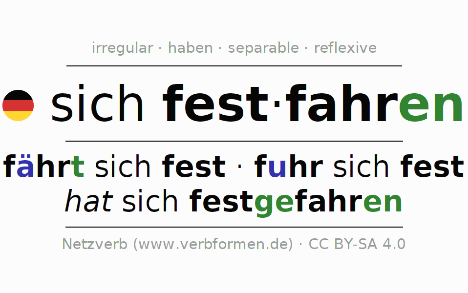 Entire conjugation of the German verb festfahren (ist). All tenses and modes are clearly represented in a table.