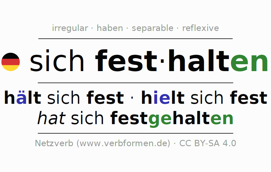 Entire conjugation of the German verb sich festhalten. All tenses are clearly represented in a table.