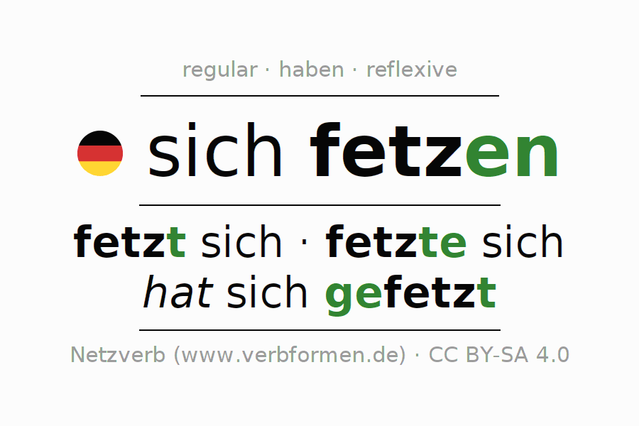 Entire conjugation of the German verb sich fetzen (hat). All tenses are clearly represented in a table.