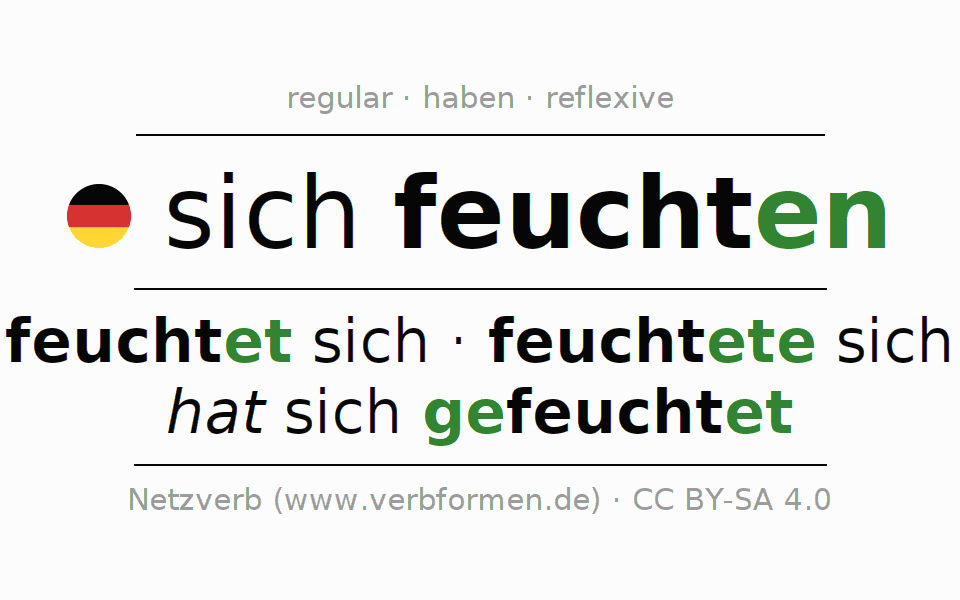 Entire conjugation of the German verb sich feuchten. All tenses and modes are clearly represented in a table.