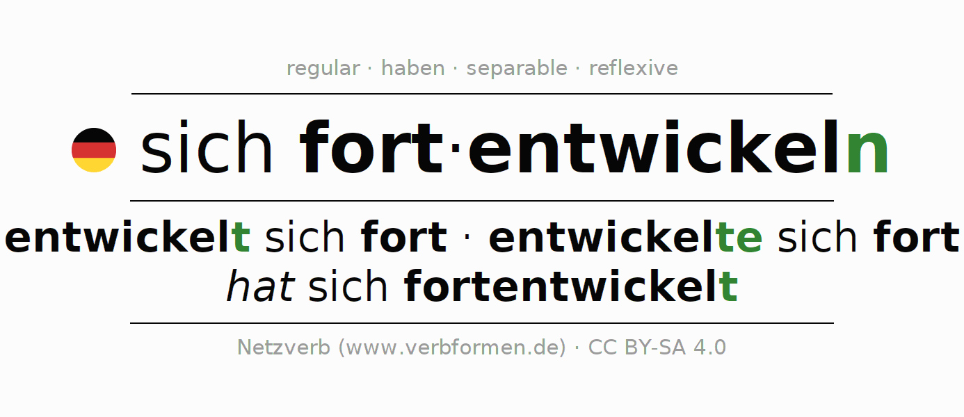 Entire conjugation of the German verb sich fortentwickeln. All tenses and modes are clearly represented in a table.