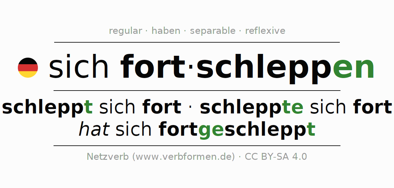Entire conjugation of the German verb sich fortschleppen. All tenses and modes are clearly represented in a table.