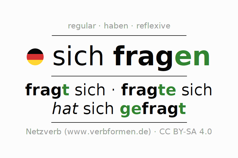 Entire conjugation of the German verb sich fragen (regelm). All tenses and modes are clearly represented in a table.