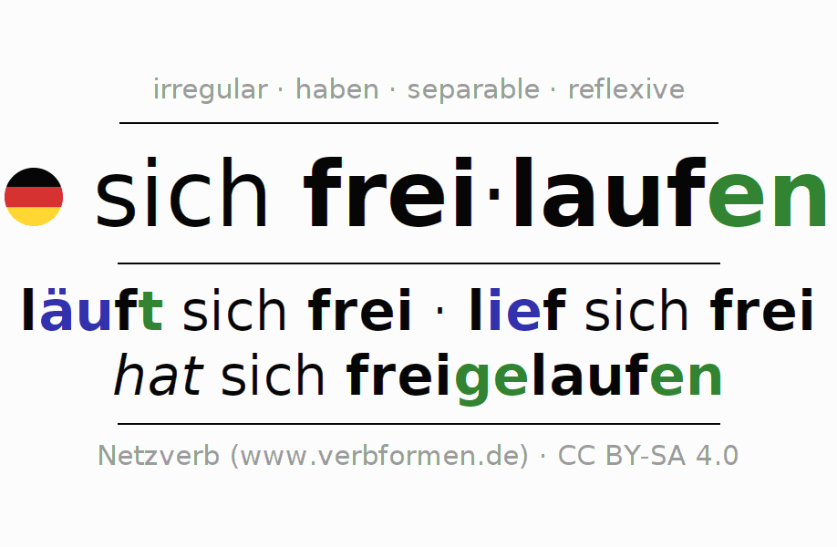 Entire conjugation of the German verb sich freilaufen. All tenses and modes are clearly represented in a table.