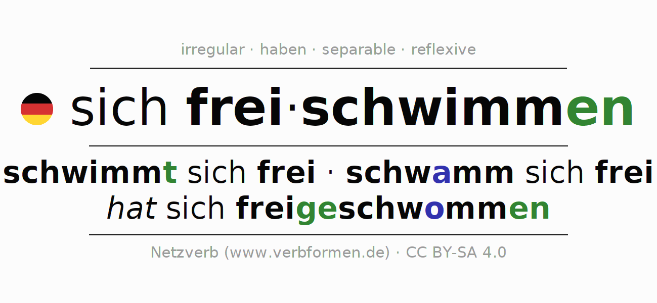 Entire conjugation of the German verb sich freischwimmen. All tenses and modes are clearly represented in a table.