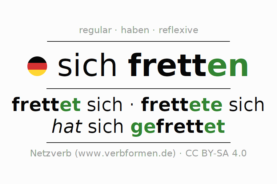 Entire conjugation of the German verb sich fretten. All tenses and modes are clearly represented in a table.