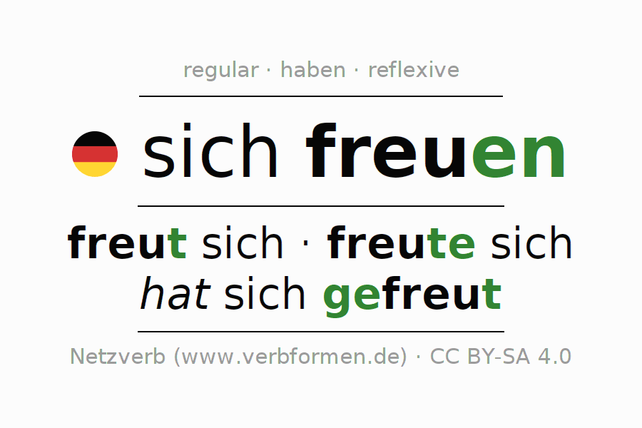 Entire conjugation of the German verb sich freuen. All tenses and modes are clearly represented in a table.