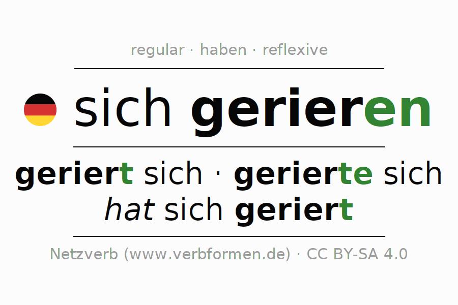 Entire conjugation of the German verb sich gerieren. All tenses and modes are clearly represented in a table.