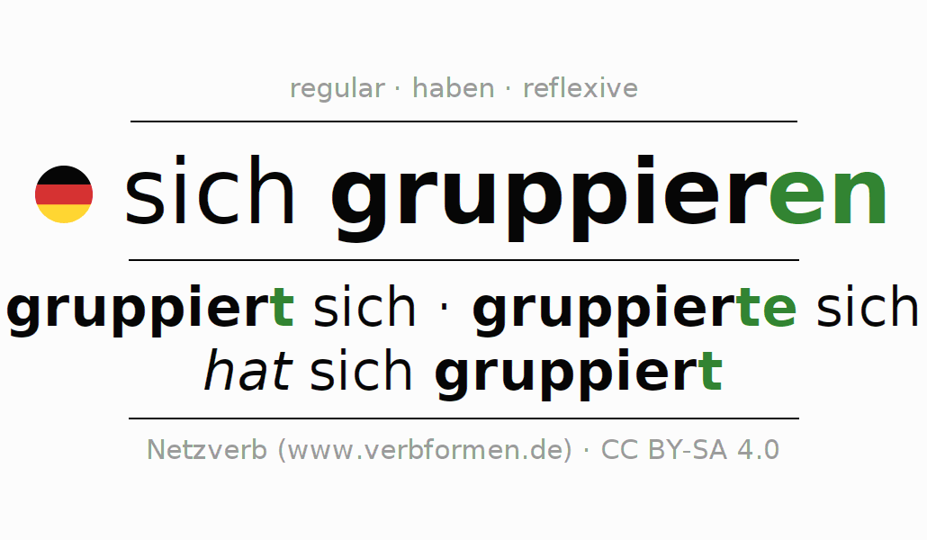 Entire conjugation of the German verb sich gruppieren. All tenses and modes are clearly represented in a table.