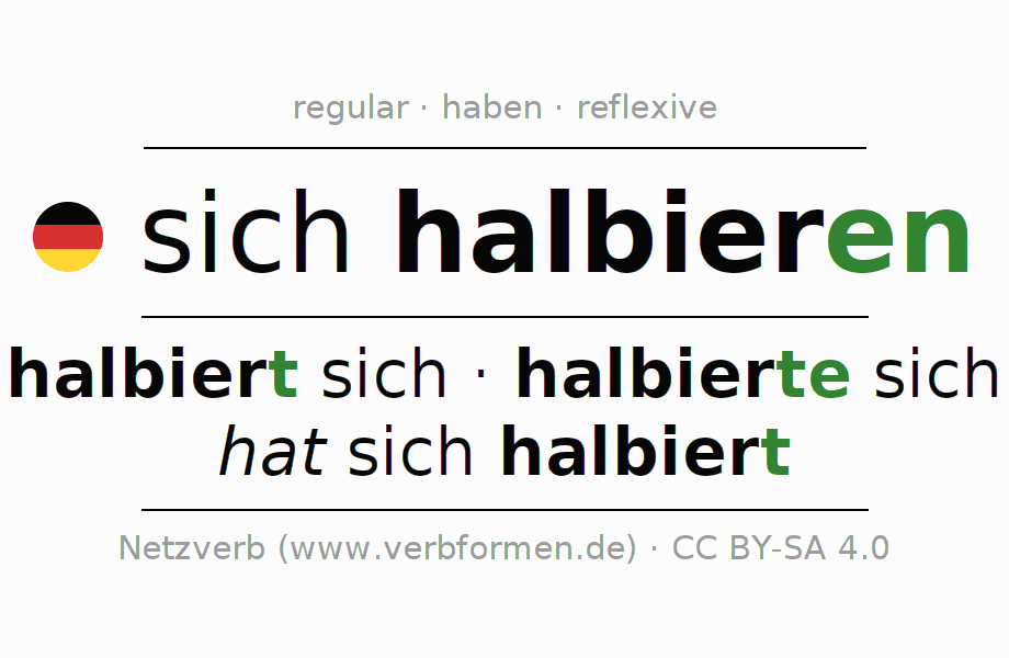 Entire conjugation of the German verb halbieren. All tenses and modes are clearly represented in a table.