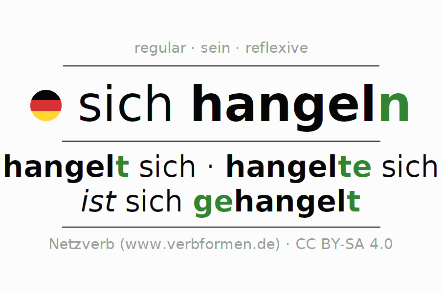 Entire conjugation of the German verb hangeln (ist). All tenses and modes are clearly represented in a table.