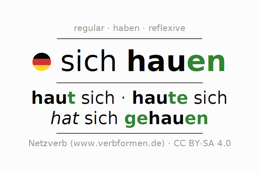 Entire conjugation of the German verb sich hauen (regelm) (hat). All tenses and modes are clearly represented in a table.