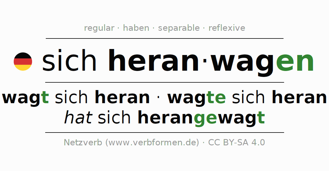 Entire conjugation of the German verb sich heranwagen. All tenses are clearly represented in a table.