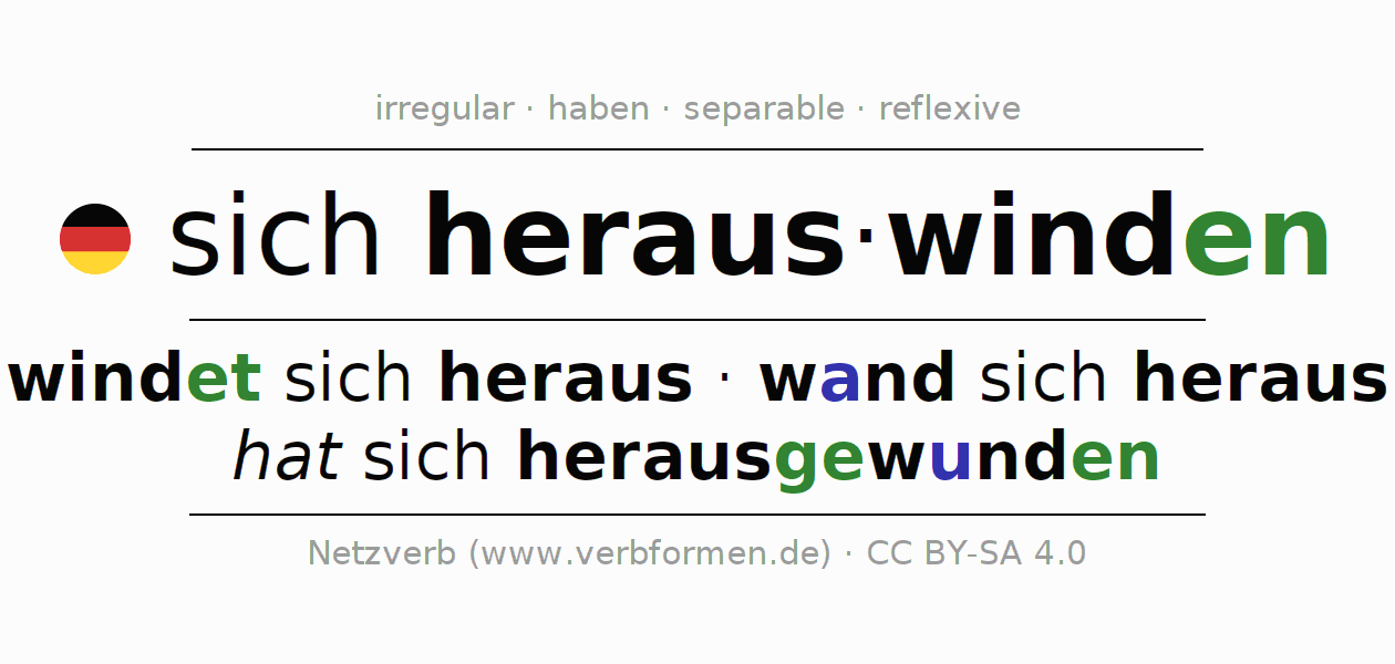 Entire conjugation of the German verb sich herauswinden. All tenses are clearly represented in a table.
