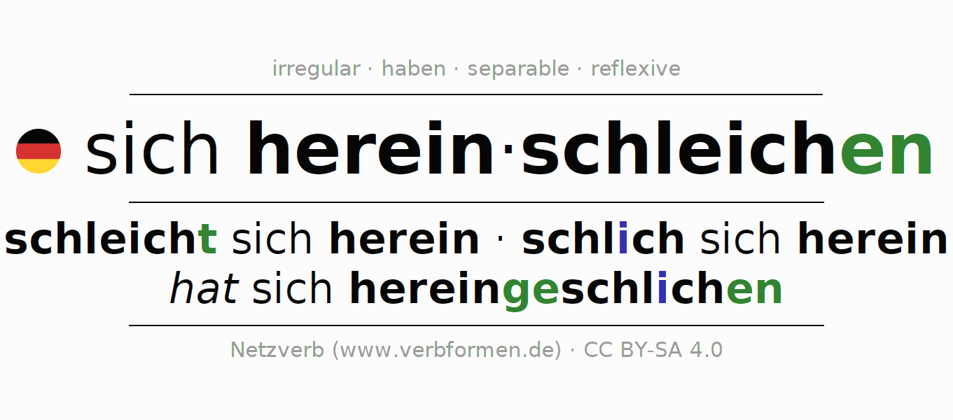 Entire conjugation of the German verb hereinschleichen (ist). All tenses and modes are clearly represented in a table.