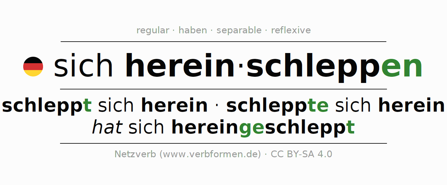 Entire conjugation of the German verb sich hereinschleppen. All tenses are clearly represented in a table.