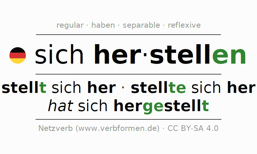Entire conjugation of the German verb herstellen. All tenses and modes are clearly represented in a table.