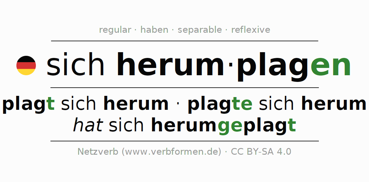 Entire conjugation of the German verb sich herumplagen. All tenses and modes are clearly represented in a table.