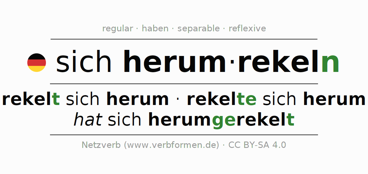 Entire conjugation of the German verb sich herumrekeln. All tenses are clearly represented in a table.
